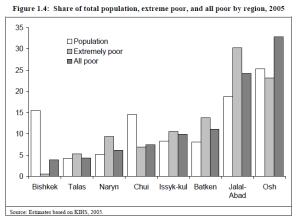 Dioe Armut differiert extrem zwischen den einzelnen Regionen Kirgistans.